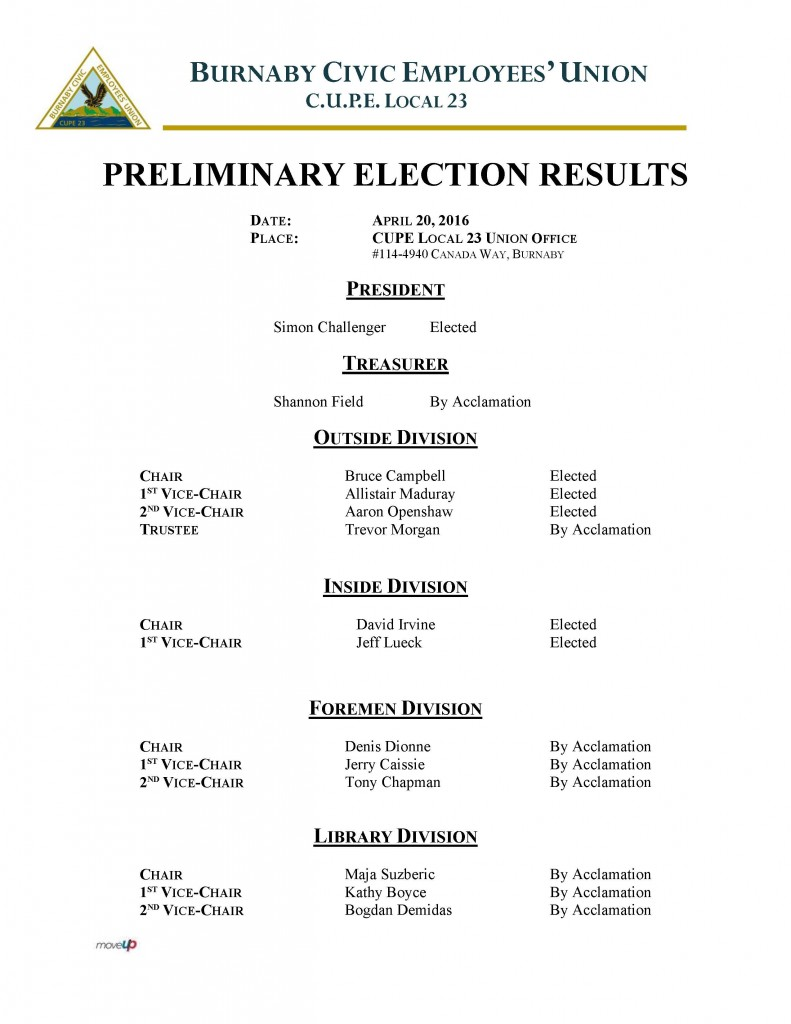 Results Election 2016